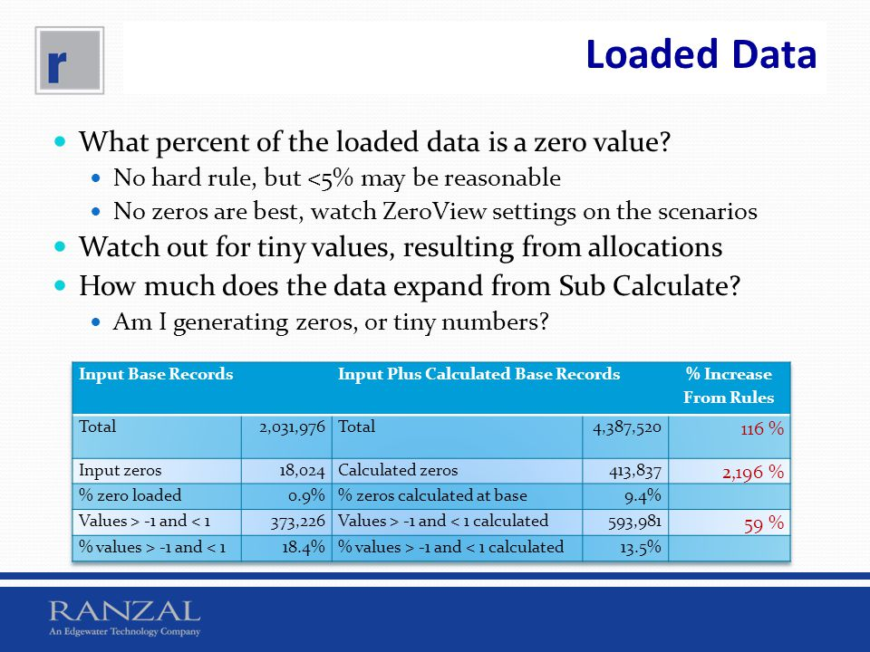 Loaded Data What percent of the loaded data is a zero value