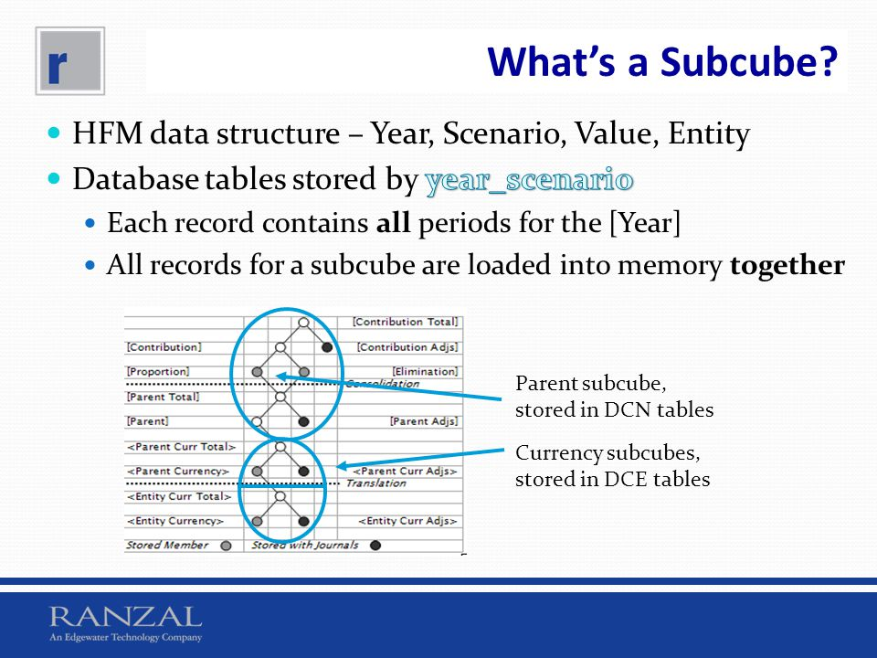 What's a Subcube HFM data structure – Year, Scenario, Value, Entity