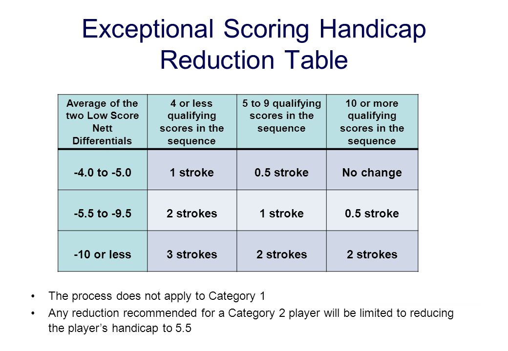 Exceptional Scoring Handicap Reduction Table