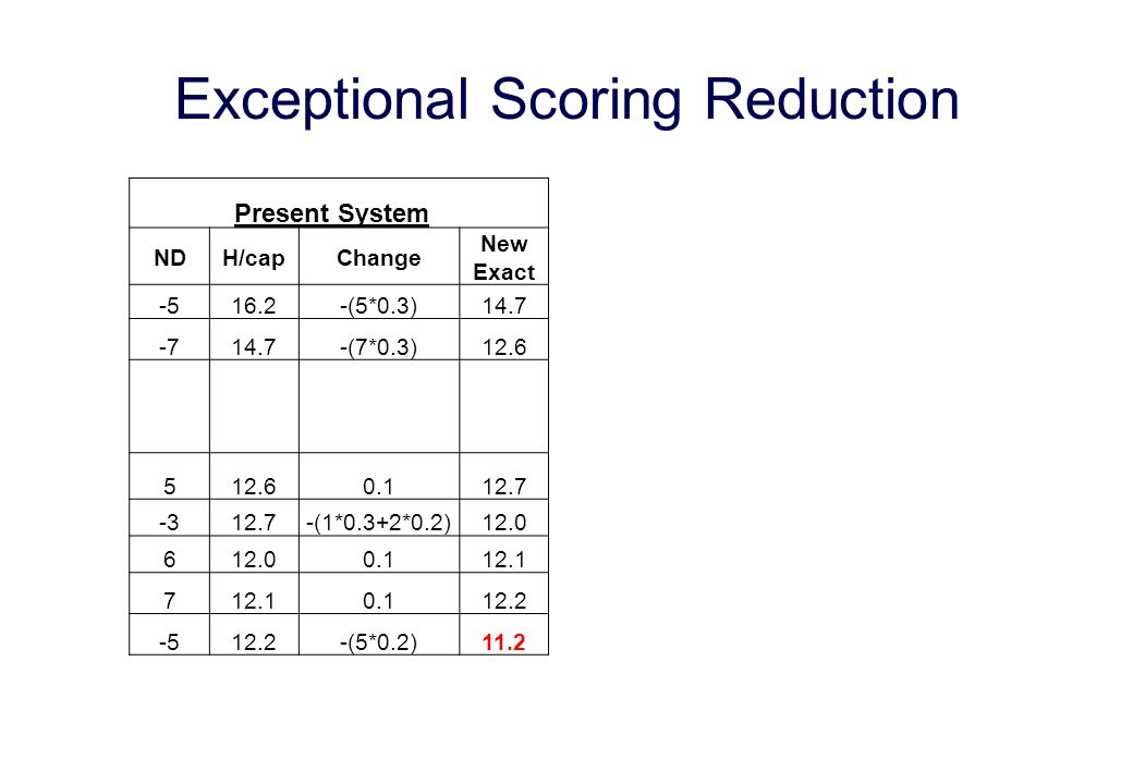 Exceptional Scoring Reduction