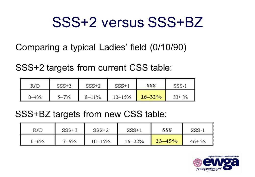 SSS+2 versus SSS+BZ Comparing a typical Ladies' field (0/10/90)