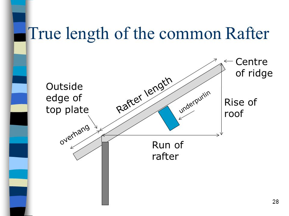 True length of the common Rafter