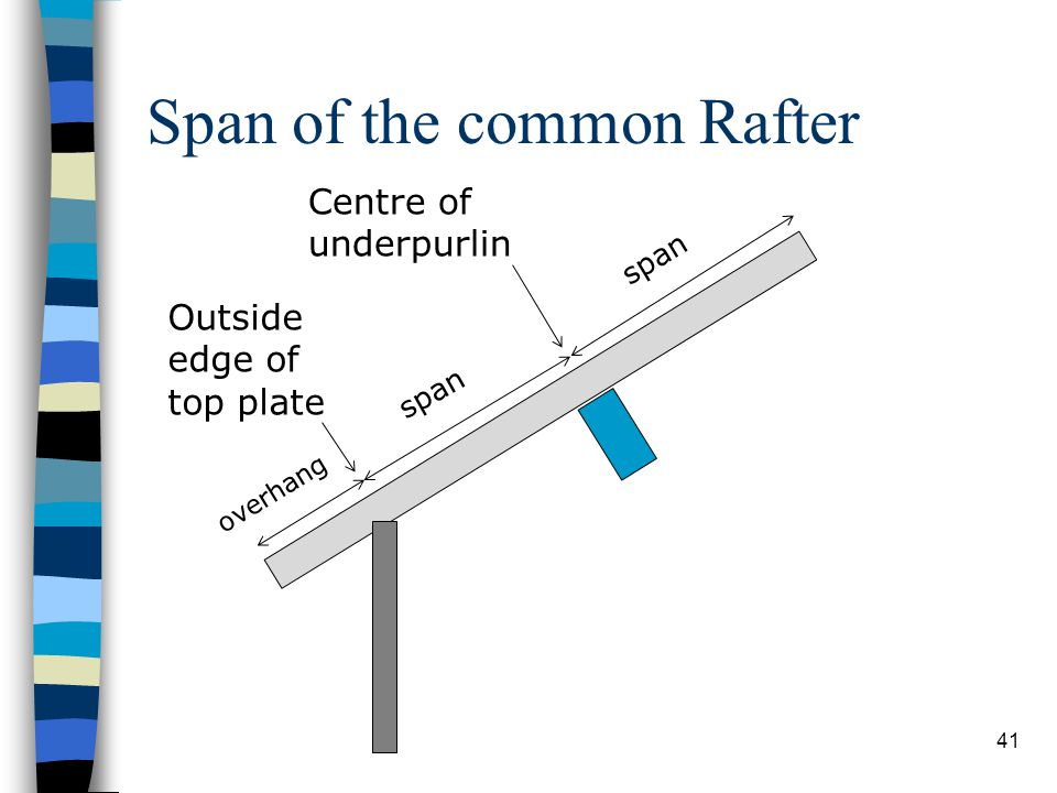 Span of the common Rafter