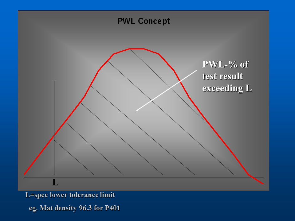 PWL-% of test result exceeding L