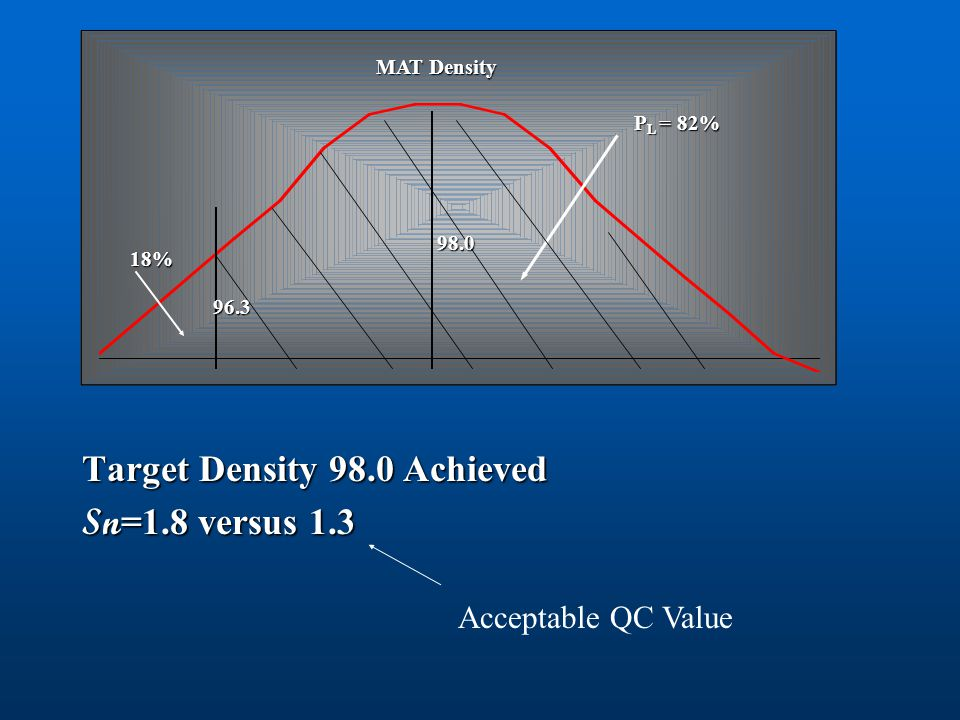 Target Density 98.0 Achieved Sn=1.8 versus 1.3