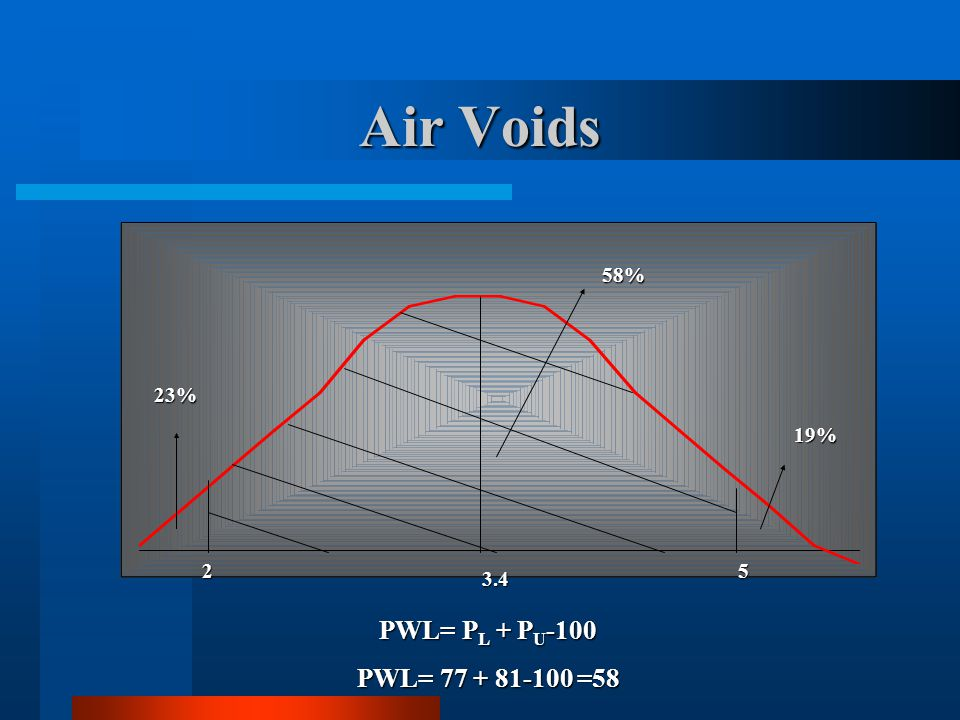 Air Voids 58% 23% 19% 2 5 3.4 PWL= PL + PU-100 PWL= 77 + 81-100 =58
