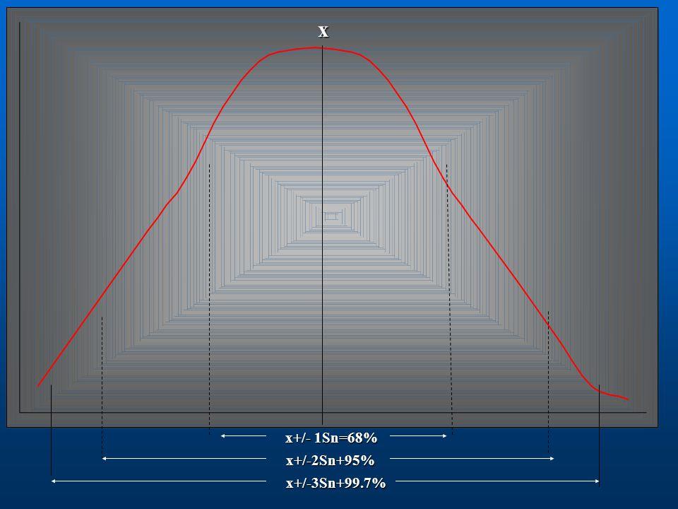 x x+/- 1Sn=68% x+/-2Sn+95% x+/-3Sn+99.7%