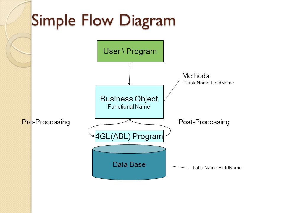 Simple Flow Diagram User \ Program Business Object 4GL(ABL) Program