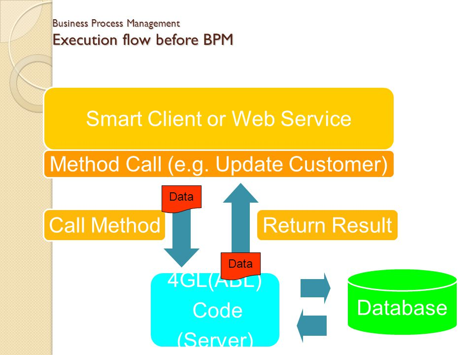 Business Process Management Execution flow before BPM