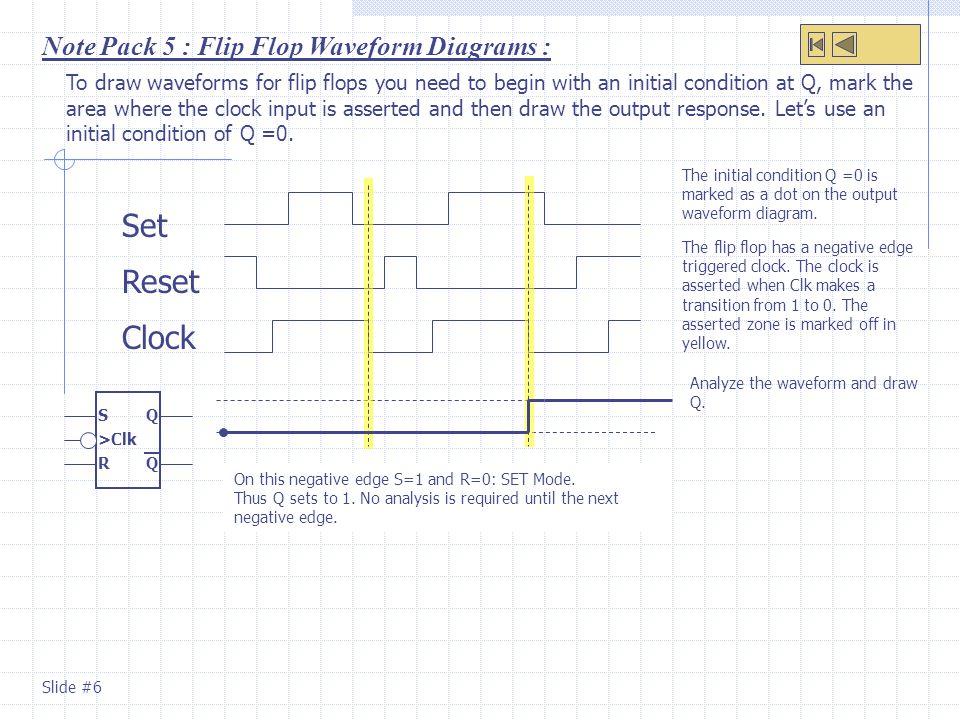 Set Reset Clock Note Pack 5 : Flip Flop Waveform Diagrams :