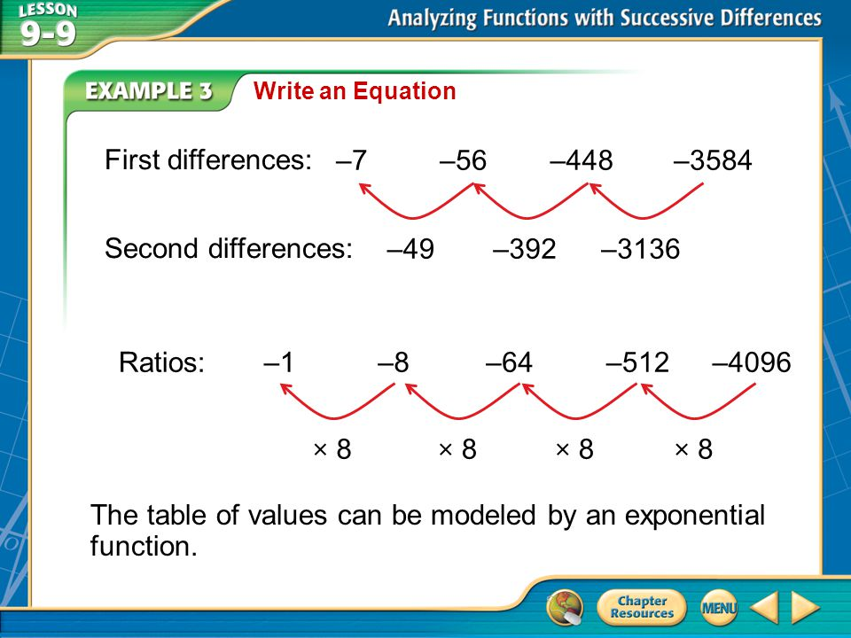 The table of values can be modeled by an exponential function.