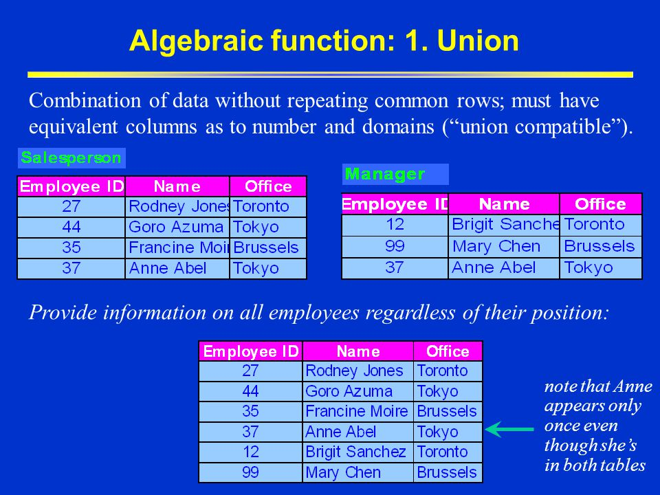 Algebraic function: 1. Union
