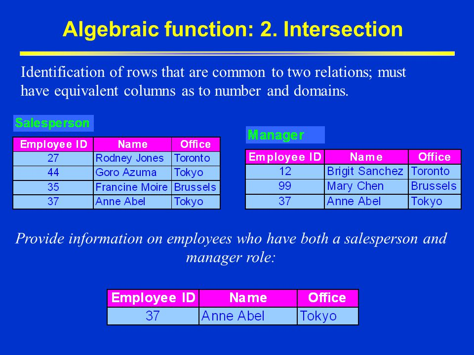 Algebraic function: 2. Intersection