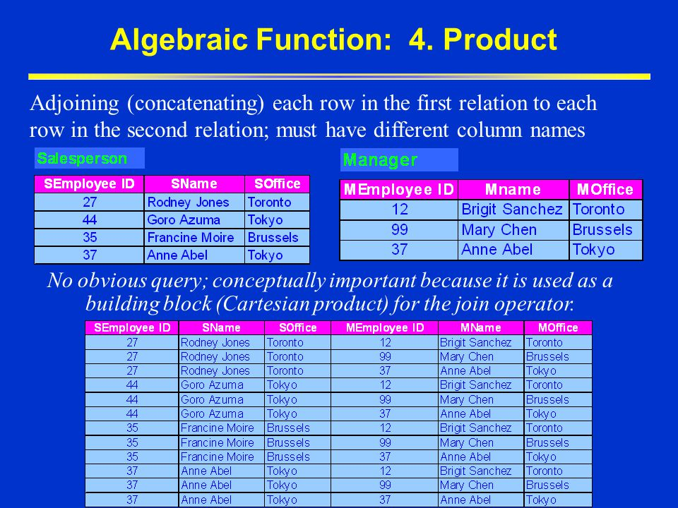 Algebraic Function: 4. Product