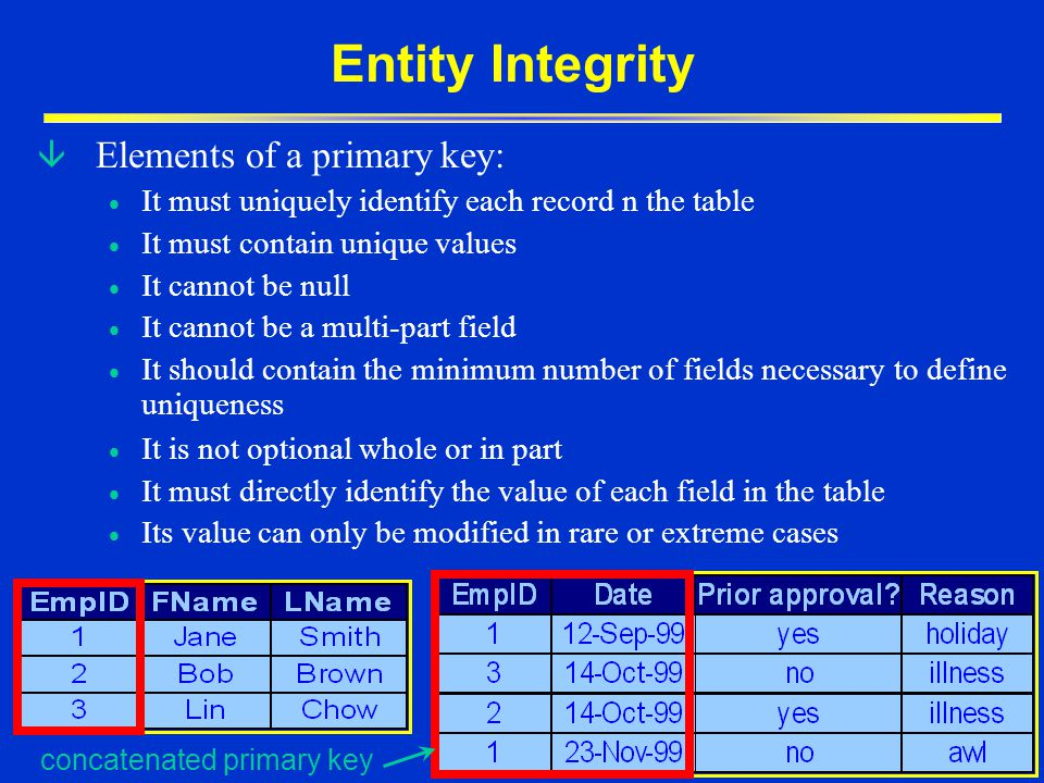 Entity Integrity Elements of a primary key: