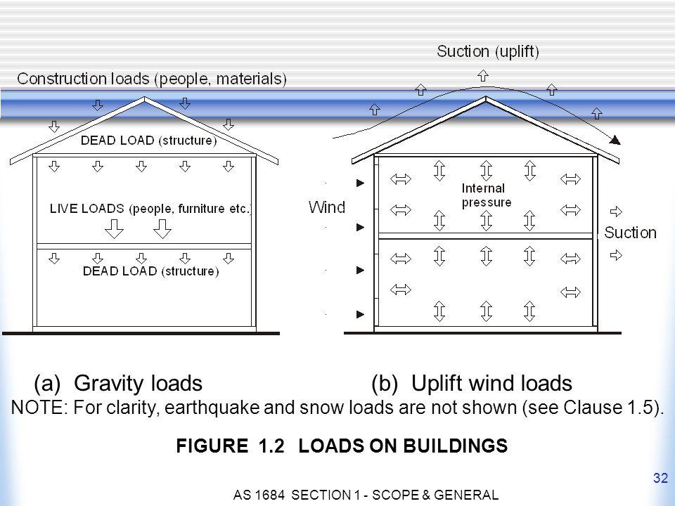 (a) Gravity loads (b) Uplift wind loads