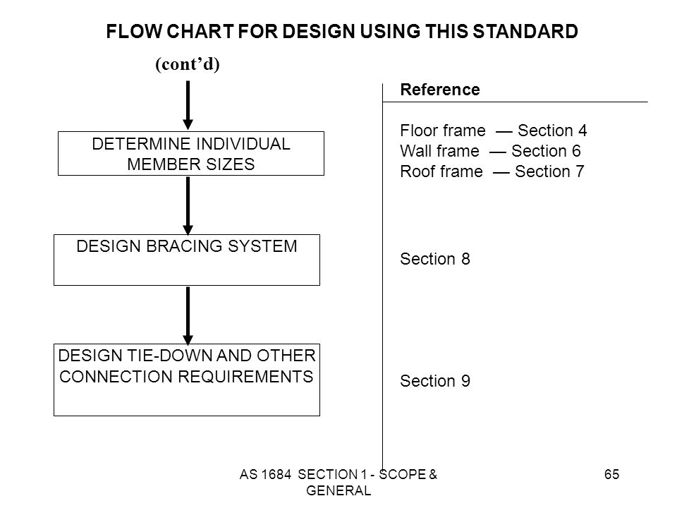 FLOW CHART FOR DESIGN USING THIS STANDARD