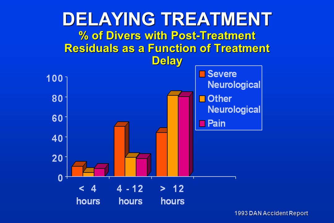 DELAYING TREATMENT % of Divers with Post-Treatment Residuals as a Function of Treatment Delay