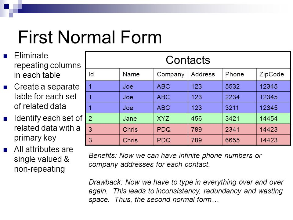 First Normal Form Contacts Eliminate repeating columns in each table