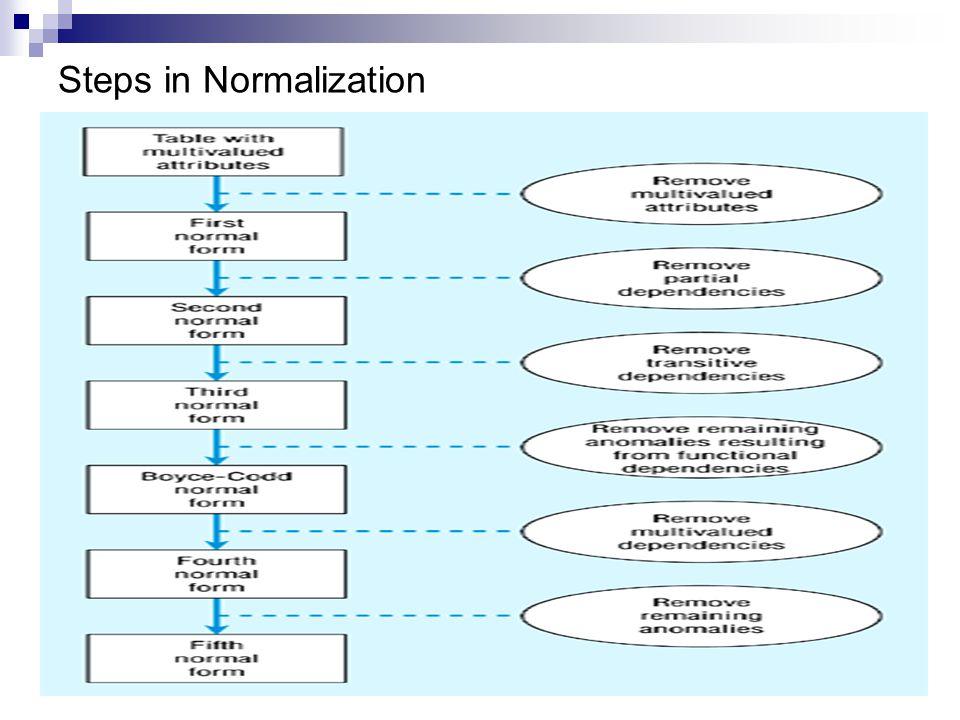 Steps in Normalization