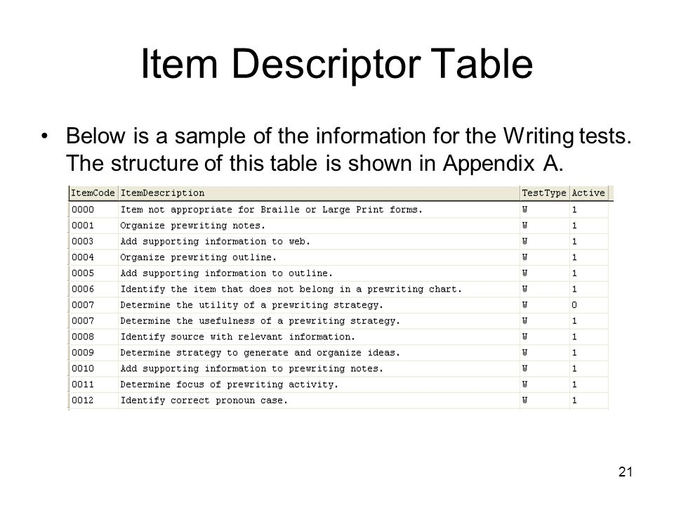 Item Descriptor Table Below is a sample of the information for the Writing tests.