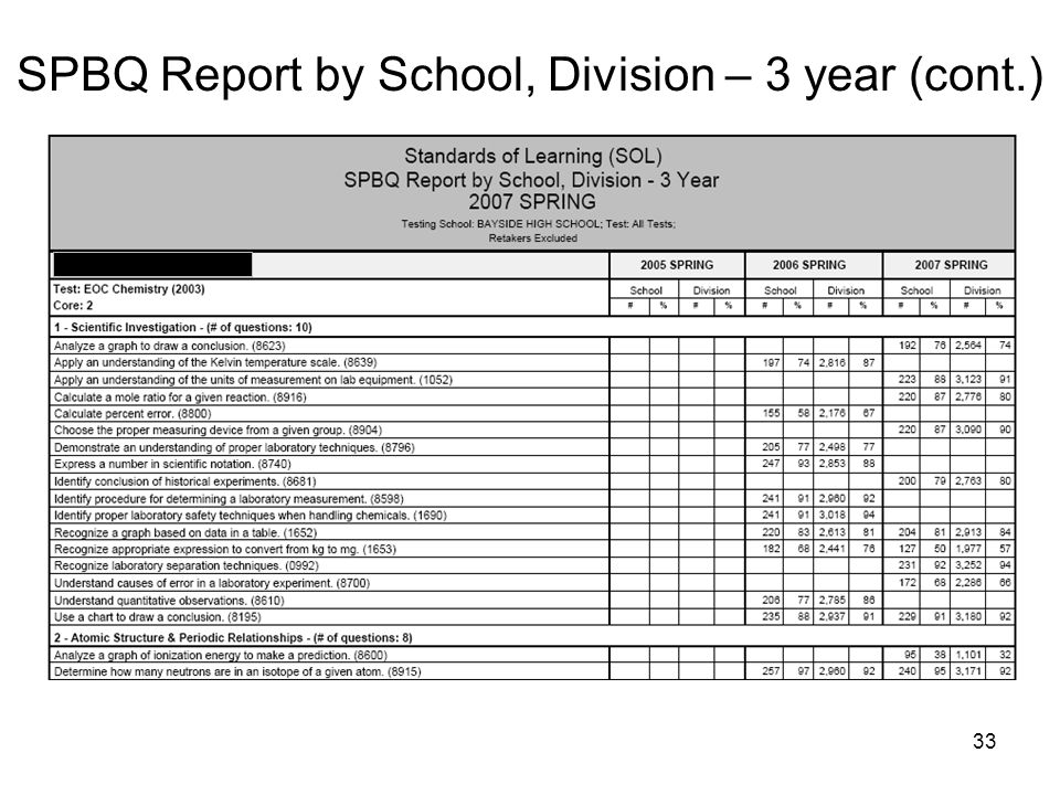 SPBQ Report by School, Division – 3 year (cont.)