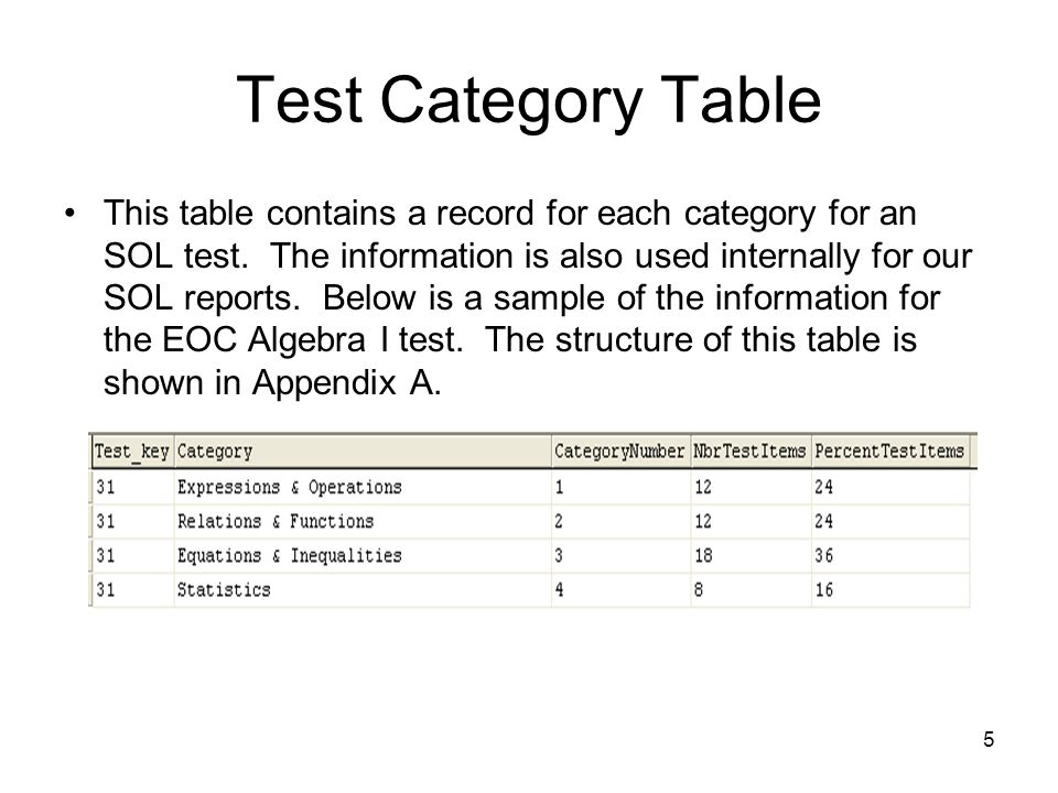 Test Category Table