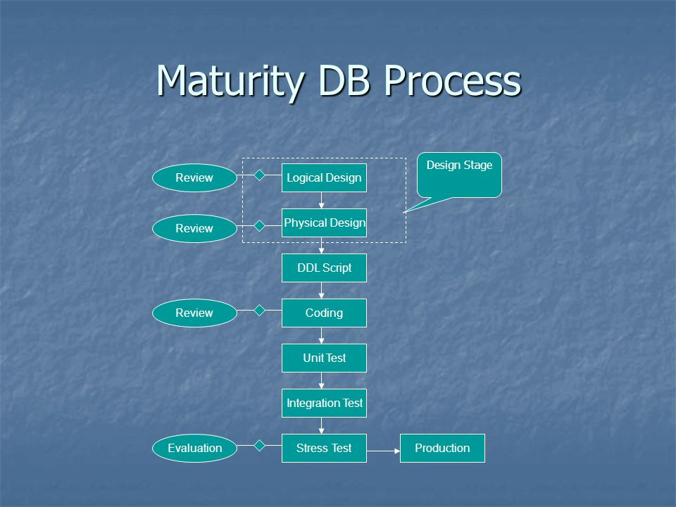 Maturity DB Process Design Stage Review Logical Design Physical Design