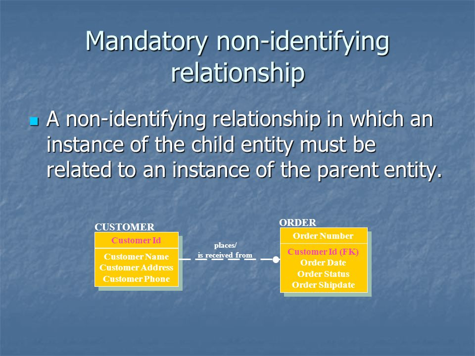 Mandatory non-identifying relationship