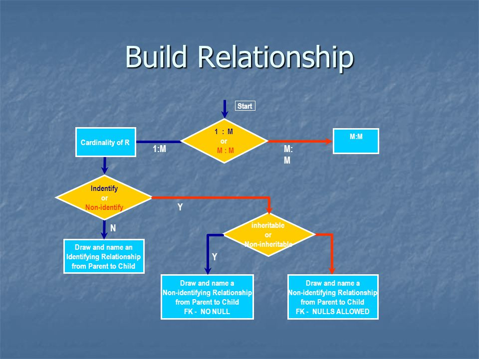 Build Relationship 1:M Y N Start 1 : M M:M Cardinality of R M : M