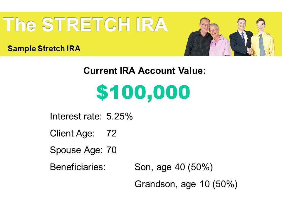 Current IRA Account Value: