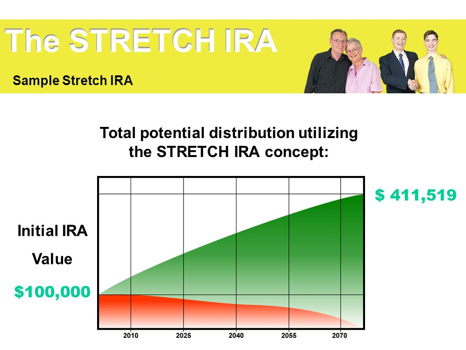 Total potential distribution utilizing the STRETCH IRA concept:
