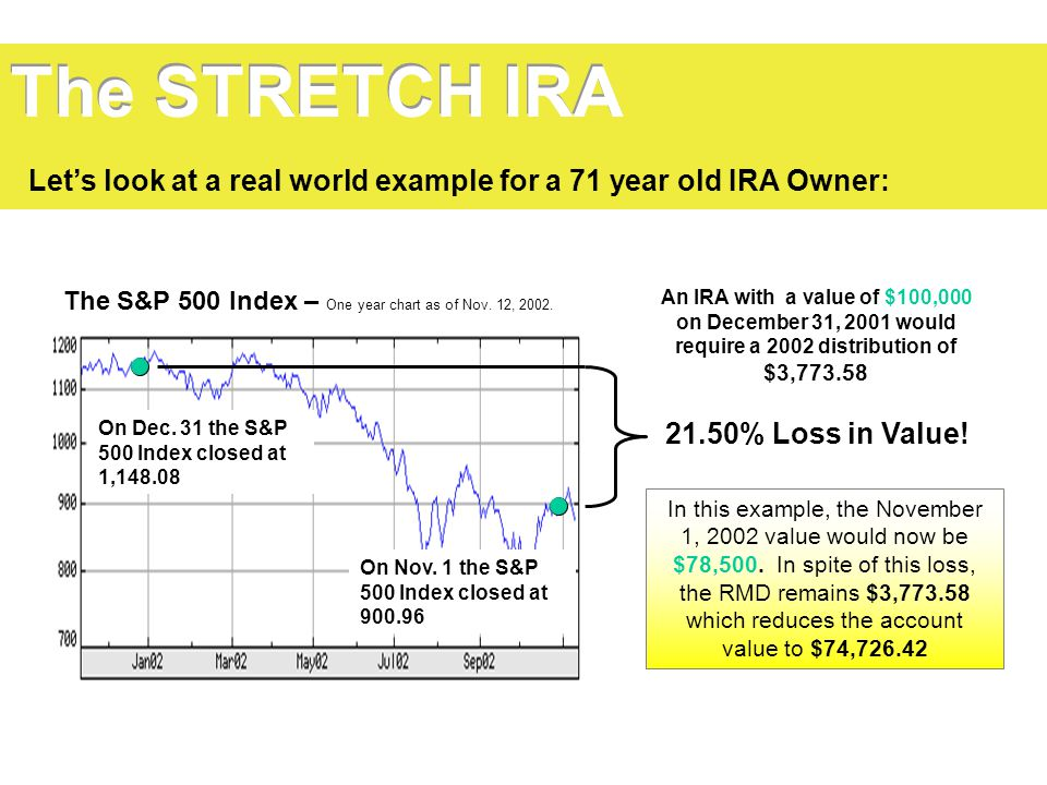 The STRETCH IRA Let's look at a real world example for a 71 year old IRA Owner: The S&P 500 Index – One year chart as of Nov. 12, 2002.