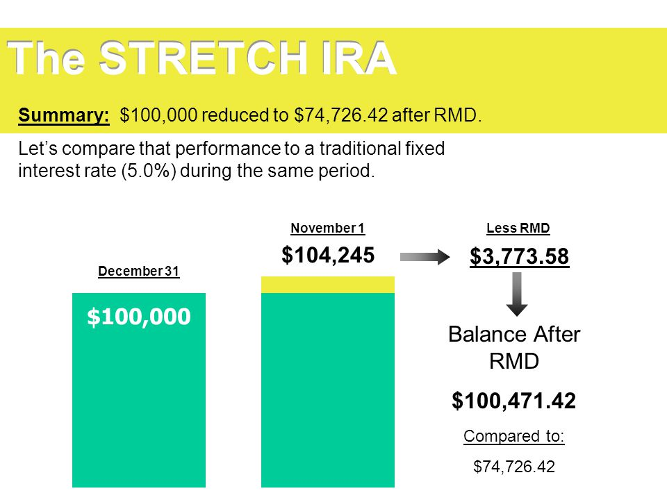 The STRETCH IRA $104,245 $3,773.58 $100,000 Balance After RMD