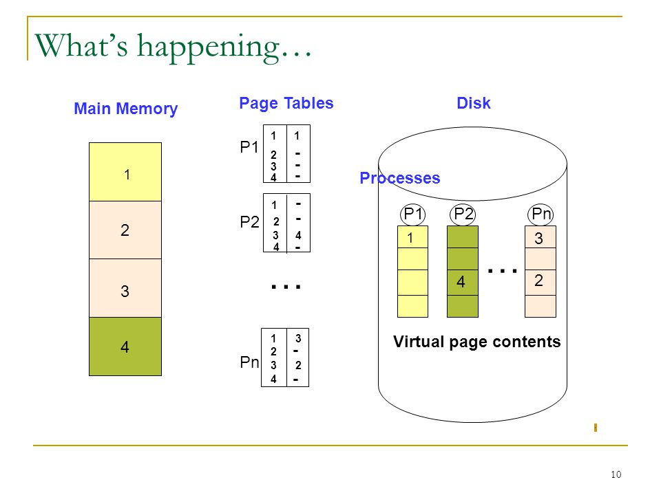 … … What's happening… Page Tables Disk Main Memory P1 - - - Processes