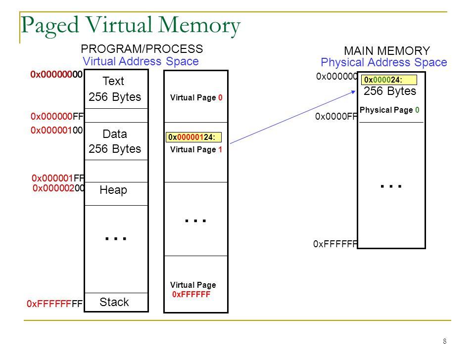… … … Paged Virtual Memory PROGRAM/PROCESS MAIN MEMORY