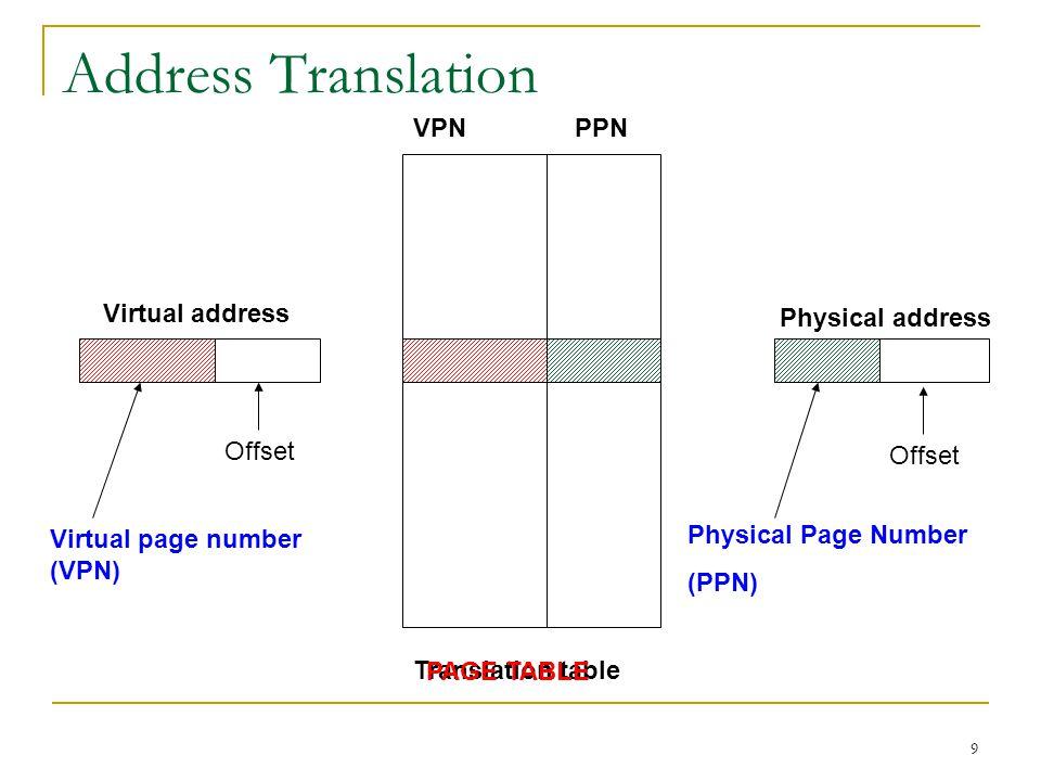 Address Translation VPN PPN Virtual address Physical address Offset