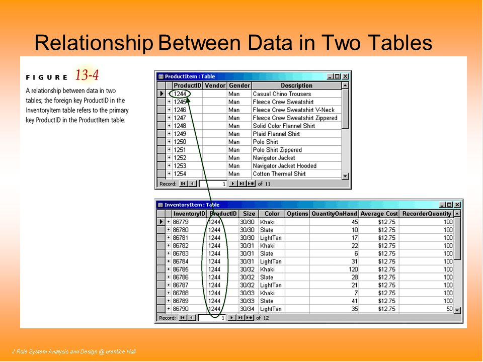 relationship between roic and multiple
