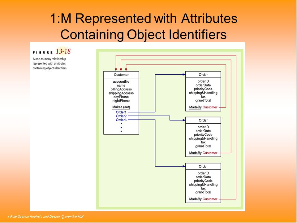 1:M Represented with Attributes Containing Object Identifiers