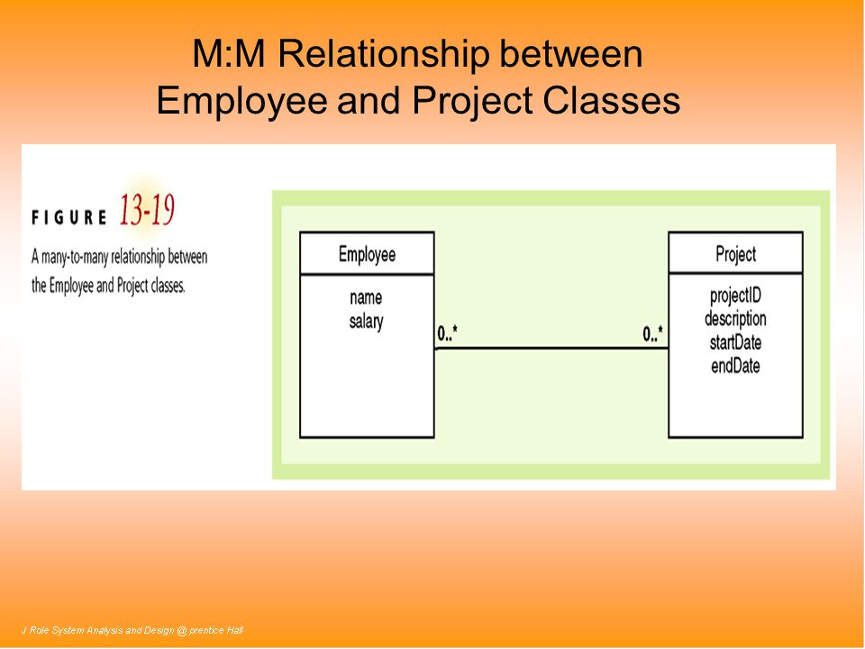 M:M Relationship between Employee and Project Classes