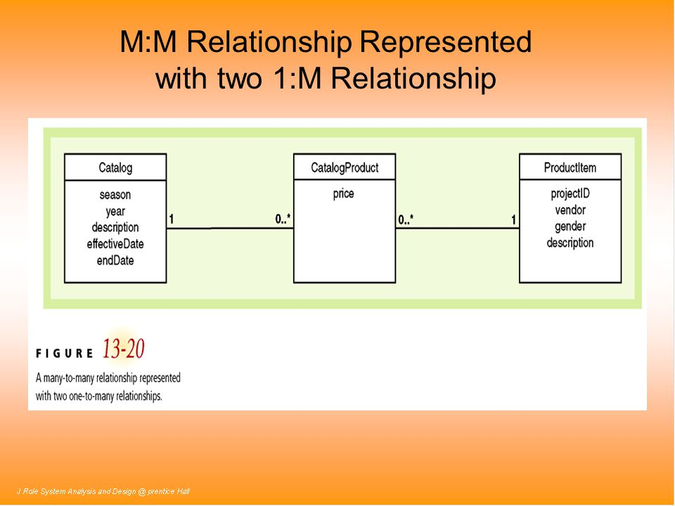 M:M Relationship Represented with two 1:M Relationship