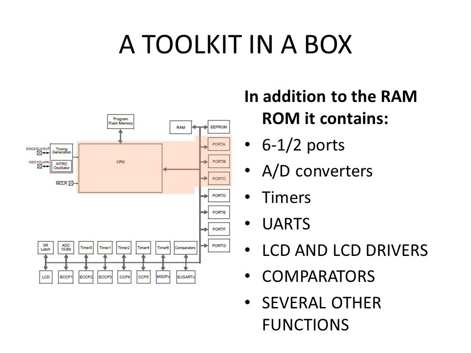 A TOOLKIT IN A BOX In addition to the RAM ROM it contains: 6-1/2 ports
