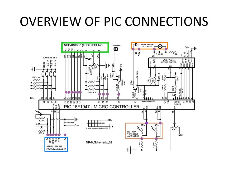 OVERVIEW OF PIC CONNECTIONS