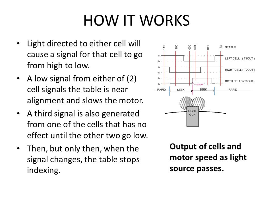 HOW IT WORKS Light directed to either cell will cause a signal for that cell to go from high to low.