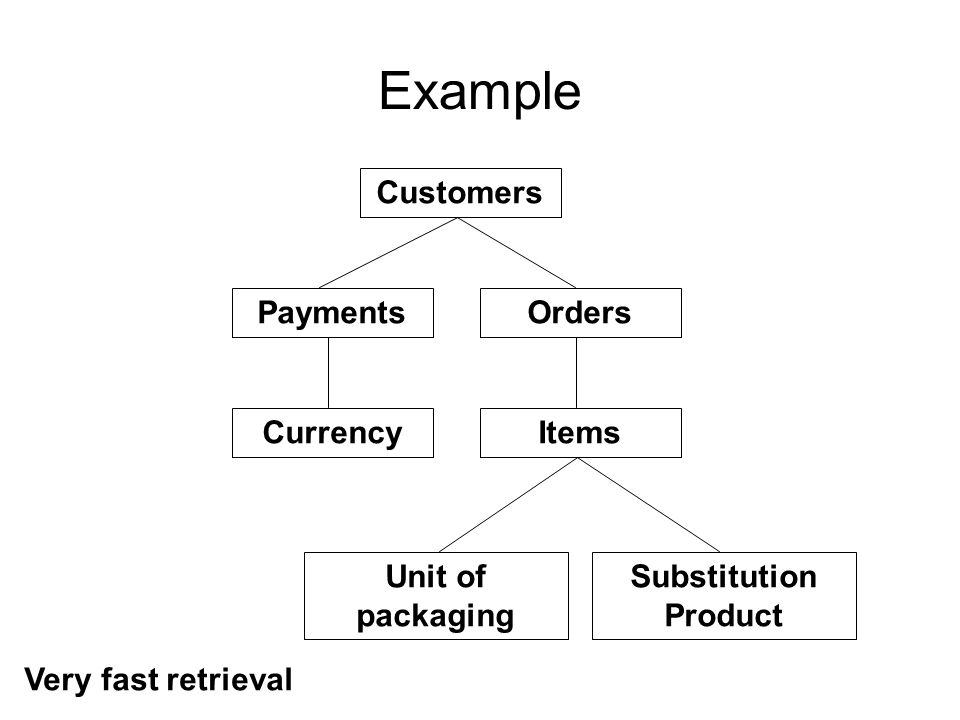Example Customers Payments Orders Currency Items Unit of packaging
