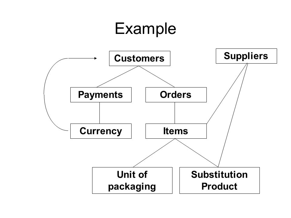 Example Suppliers Customers Payments Orders Currency Items