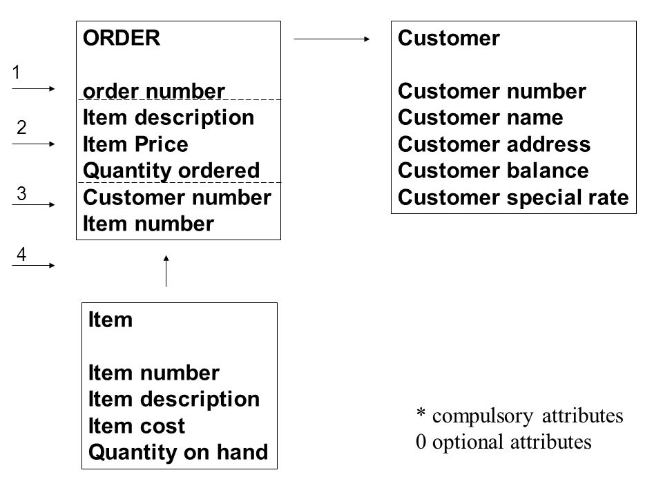 * compulsory attributes 0 optional attributes