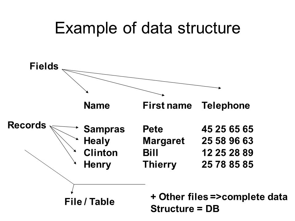 Example of data structure