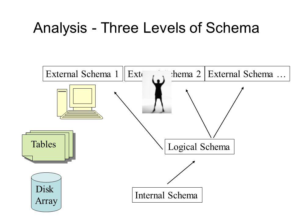 Analysis - Three Levels of Schema