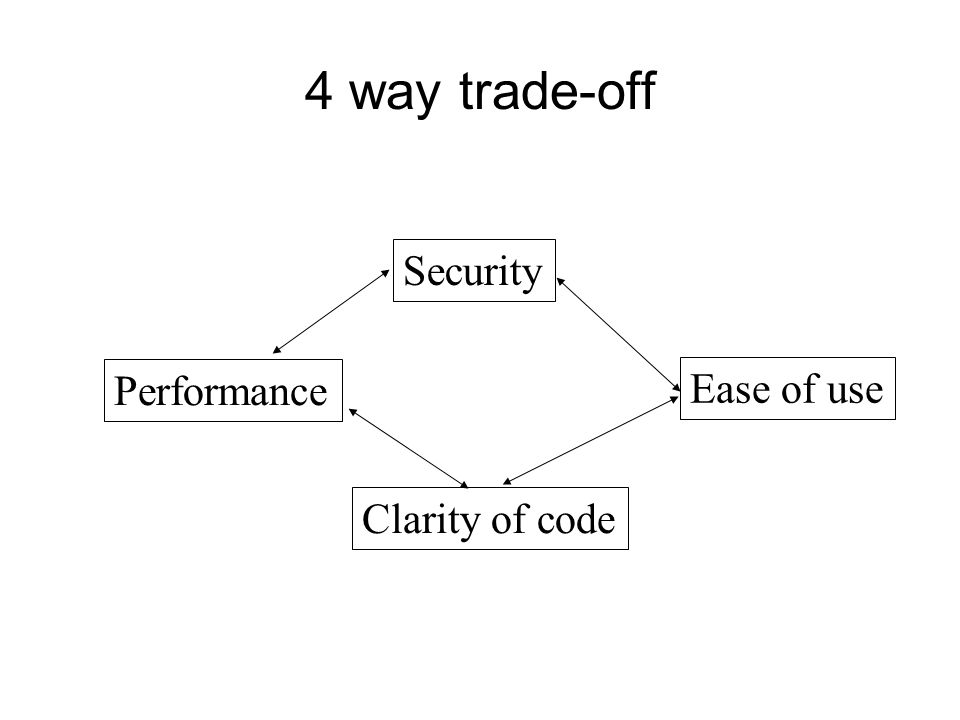 4 way trade-off Security Performance Ease of use Clarity of code